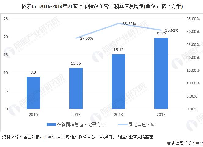 图表6:2016-2019年21家上市物企在管面积总值及增速(单位:亿平方米)