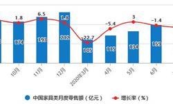 2020年1-7月中国家具行业市场分析:累计零售规模将近800亿元