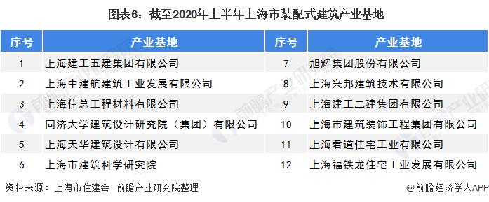 图表6:截至2020年上半年上海市装配式建筑产业基地