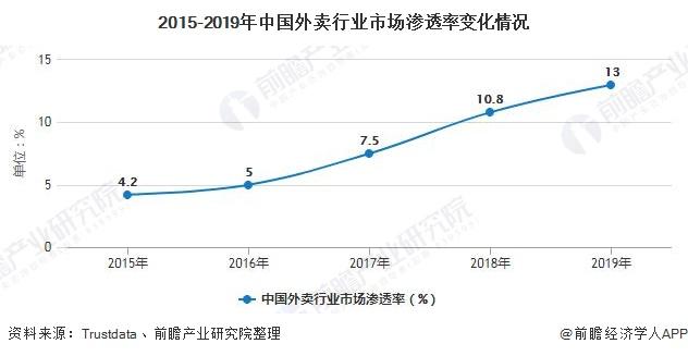 2015-2019年中国外卖行业市场渗透率变化情况