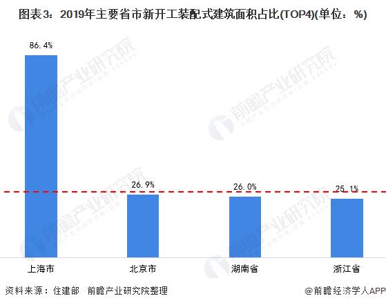 图表3:2019年主要省市新开工装配式建筑面积占比(TOP4)(单位:%)
