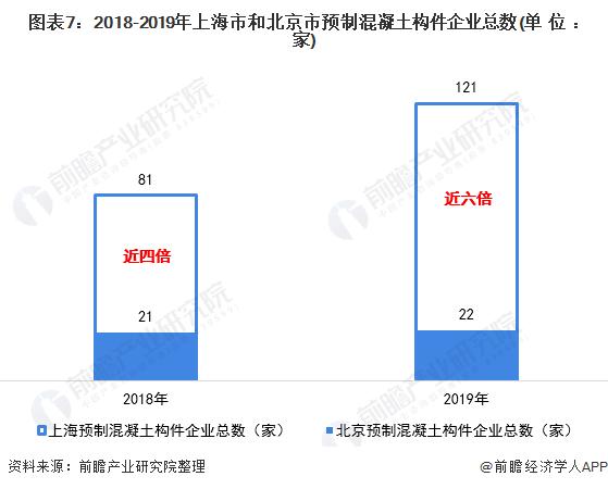 图表7:2018-2019年上海市和北京市预制混凝土构件企业总数(单位:家)