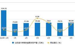 2020年1-8月山东省十种<em>有色金属</em>产量及增长情况分析