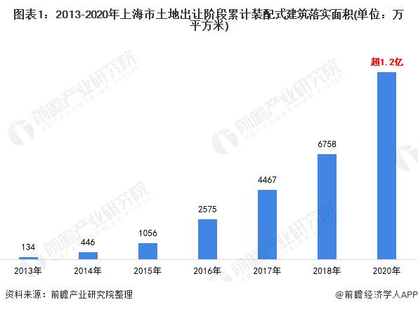 图表1:2013-2020年上海市土地出让阶段累计装配式建筑落实面积(单位:万平方米)
