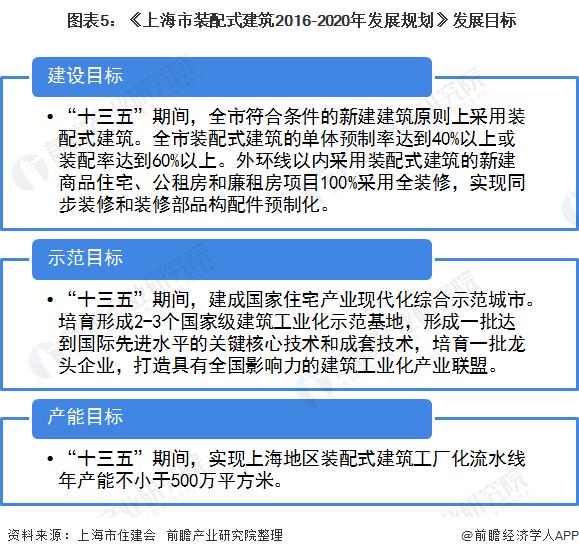 图表5:《上海市装配式建筑2016-2020年发展规划》发展目标