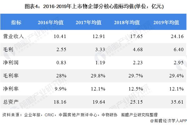 图表4:2016-2019年上市物企部分核心指标均值(单位:亿元)
