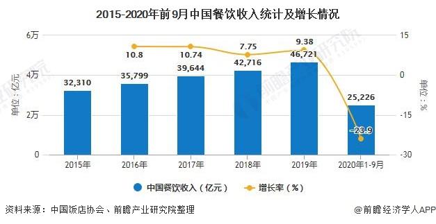 2015-2020年前9月中国餐饮收入统计及增长情况