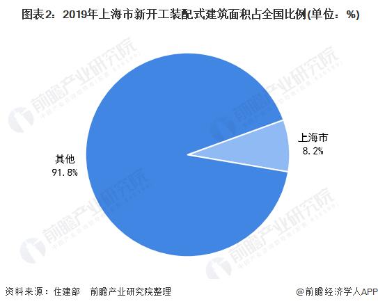 图表2:2019年上海市新开工装配式建筑面积占全国比例(单位:%)