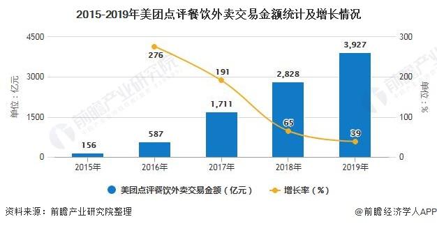 2015-2019年美团点评餐饮外卖交易金额统计及增长情况