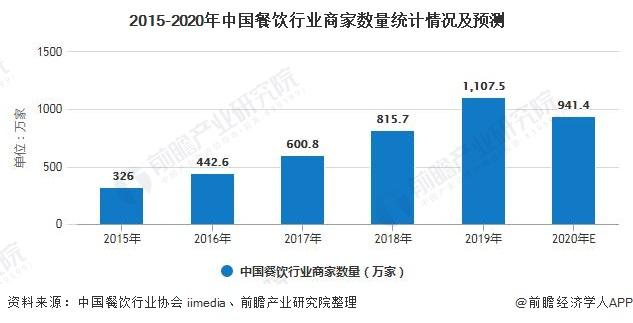 2015-2020年中国餐饮行业商家数量统计情况及预测