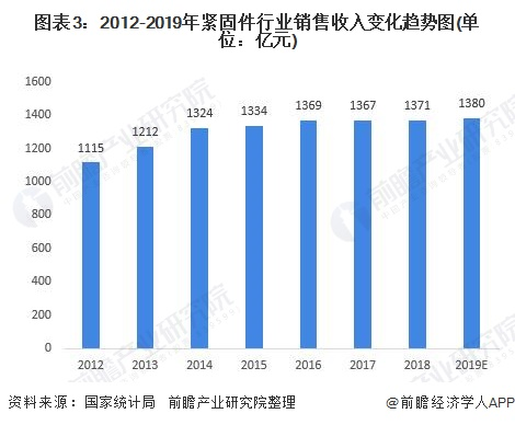 图表3:2012-2019年紧固件行业销售收入变化趋势图(单位:亿元)