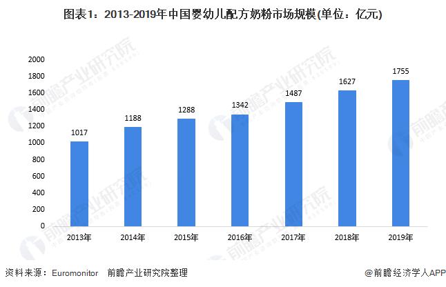 图表1:2013-2019年中国婴幼儿配方奶粉市场规模(单位:亿元)