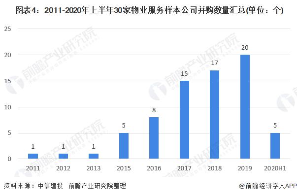 图表4:2011-2020年上半年30家物业服务样本公司并购数量汇总(单位:个)