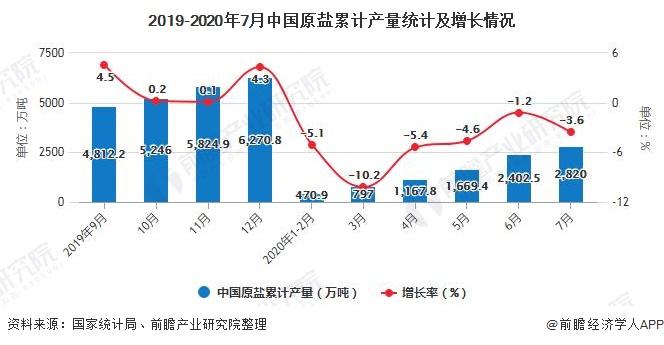 2019-2020年7月中国原盐累计产量统计及增长情况