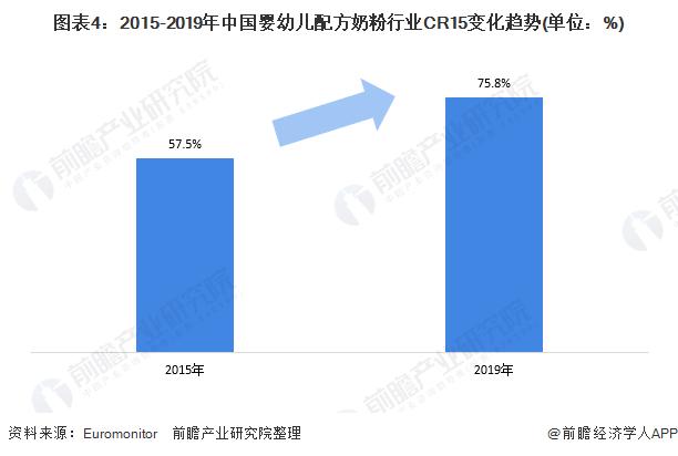 图表4:2015-2019年中国婴幼儿配方奶粉行业CR15变化趋势(单位:%)