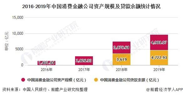 2016-2019年中国消费金融公司资产规模及贷款余额统计情况