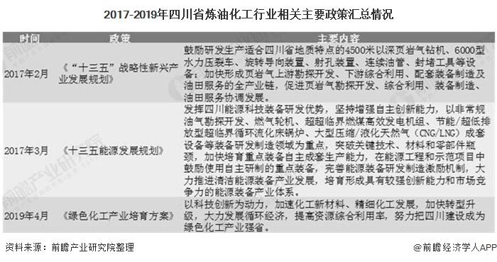 2017-2019年四川省炼油化工行业相关主要政策汇总情况