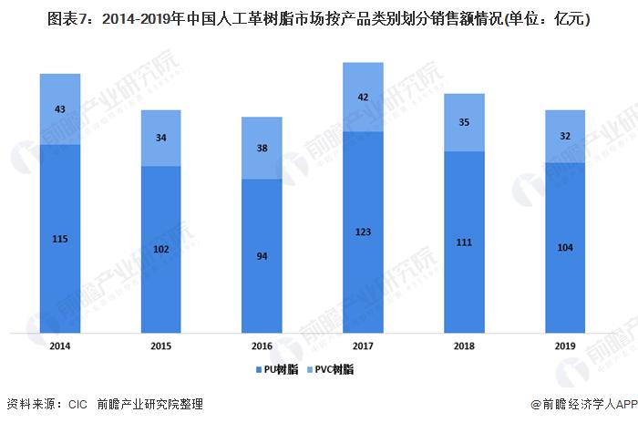 图表7:2014-2019年中国人工革树脂市场按产品类别划分销售额情况(单位:亿元)
