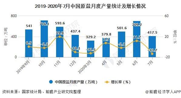 2019-2020年7月中国原盐月度产量统计及增长情况