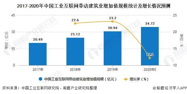 2017-2020年中国工业互联网带动建筑业增加值规模统计及增长情况预测