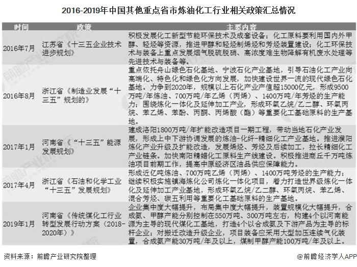 2016-2019年中国其他重点省市炼油化工行业相关政策汇总情况