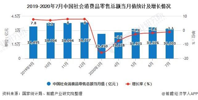 2019-2020年7月中国社会消费品零售总额当月值统计及增长情况