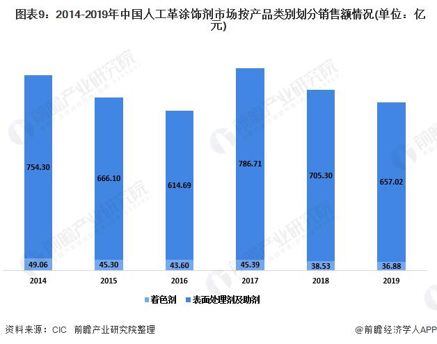 图表9:2014-2019年中国人工革涂饰剂市场按产品类别划分销售额情况(单位:亿元)