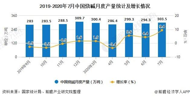 2019-2020年7月中国烧碱月度产量统计及增长情况