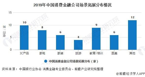 2019年中国消费金融公司场景拓展分布情况