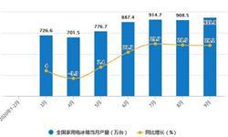 2020年1-9月全国家用电<em>冰箱</em>产量及增长情况分析