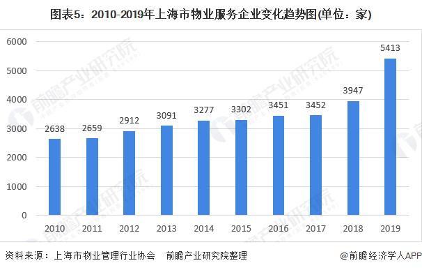 图表5:2010-2019年上海市物业服务企业变化趋势图(单位:家)