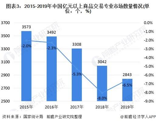 图表3:2015-2019年中国亿元以上商品交易专业市场数量情况(单位:个,%)