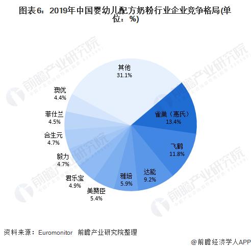 图表6:2019年中国婴幼儿配方奶粉行业企业竞争格局(单位:%)