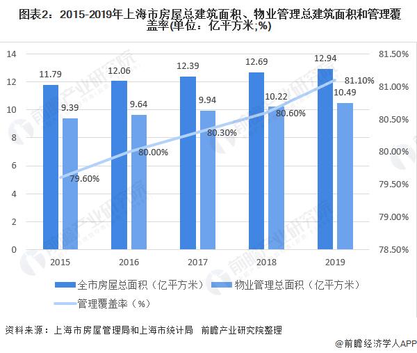 图表2:2015-2019年上海市房屋总建筑面积、物业管理总建筑面积和管理覆盖率(单位:亿平方米;%)