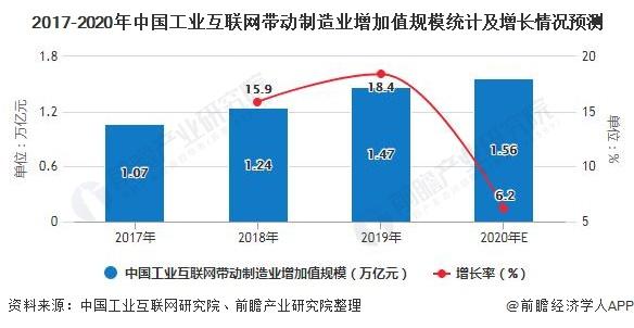 2017-2020年中国工业互联网带动制造业增加值规模统计及增长情况预测
