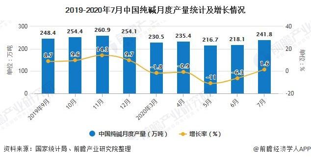 2019-2020年7月中国纯碱月度产量统计及增长情况
