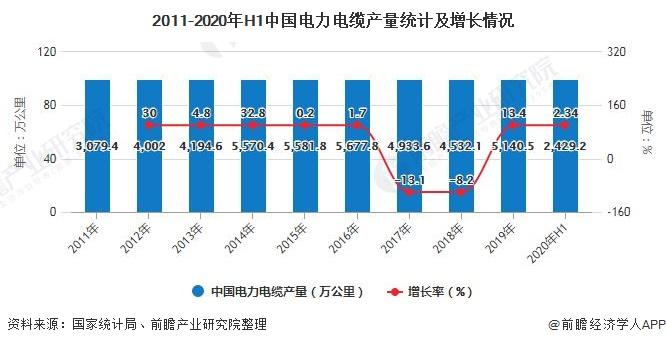 中国高端电力电缆国产化率有待提升