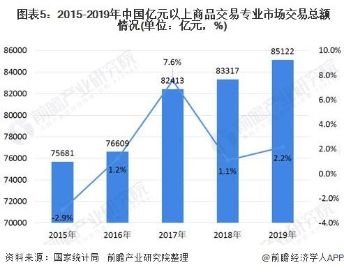 图表5:2015-2019年中国亿元以上商品交易专业市场交易总额情况(单位:亿元,%)