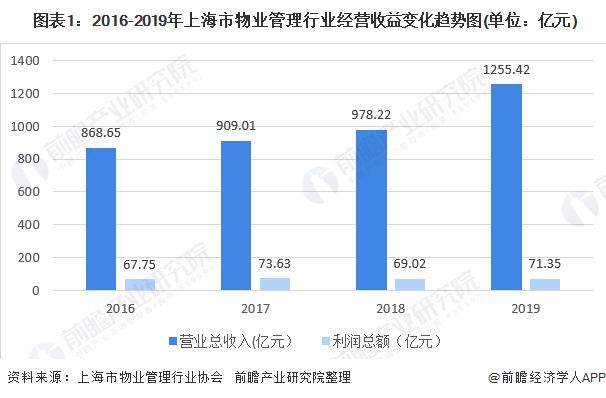 图表1:2016-2019年上海市物业管理行业经营收益变化趋势图(单位:亿元)