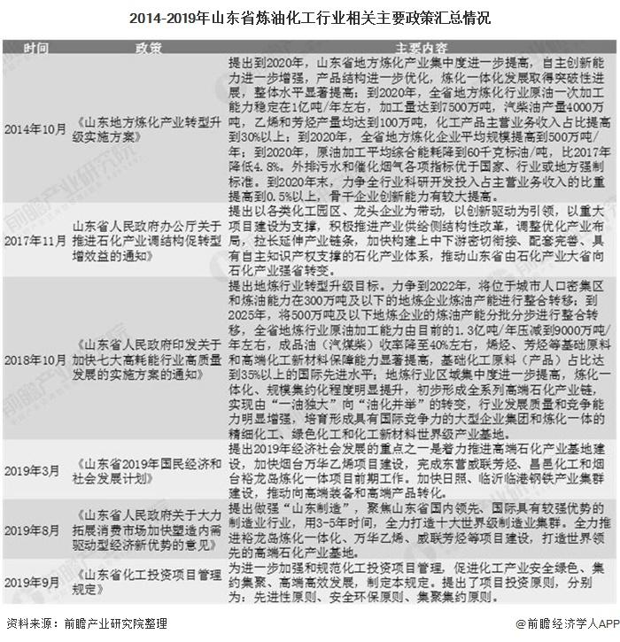 2014-2019年山东省炼油化工行业相关主要政策汇总情况