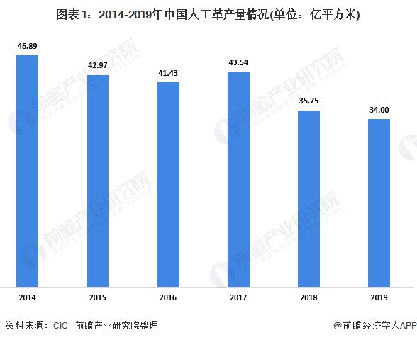 图表1:2014-2019年中国人工革产量情况(单位:亿平方米)