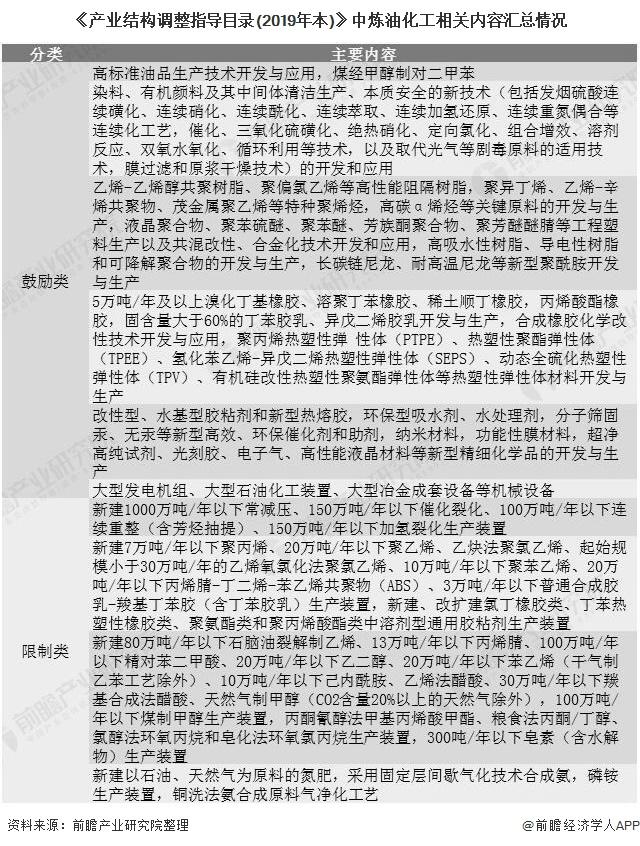 《产业结构调整指导目录(2019年本)》中炼油化工相关内容汇总情况