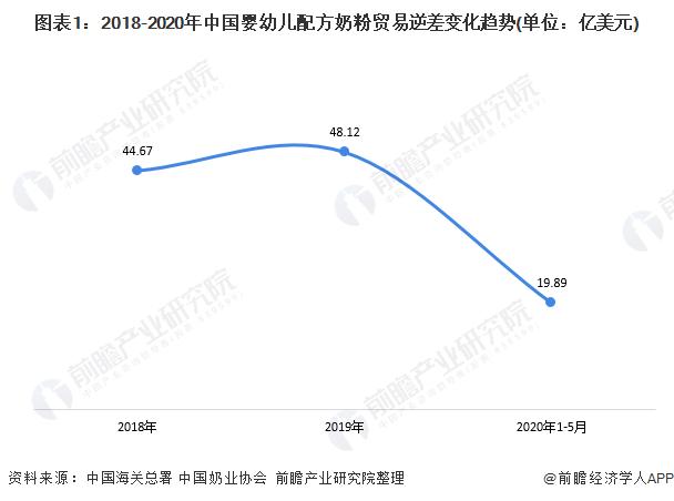 图表1:2018-2020年中国婴幼儿配方奶粉贸易逆差变化趋势(单位:亿美元)