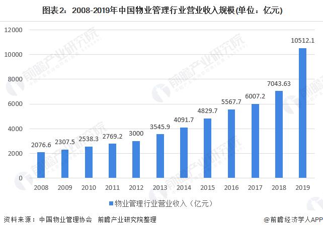 图表2:2008-2019年中国物业管理行业营业收入规模(单位:亿元)