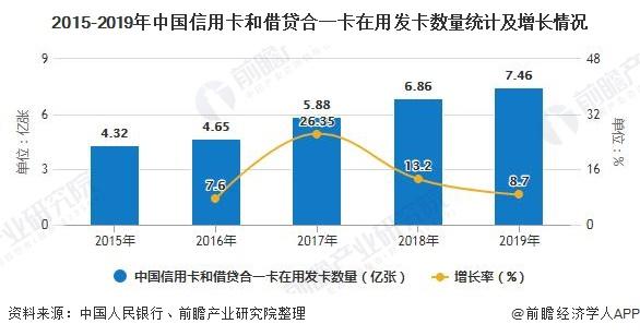 2015-2019年中国信用卡和借贷合一卡在用发卡数量统计及增长情况