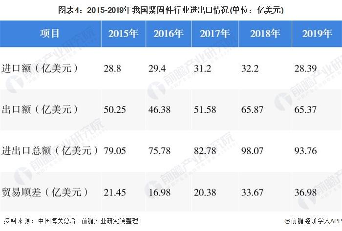 图表4:2015-2019年我国紧固件行业进出口情况(单位:亿美元)
