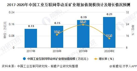 2017-2020年中国工业互联网带动采矿业增加值规模统计及增长情况预测