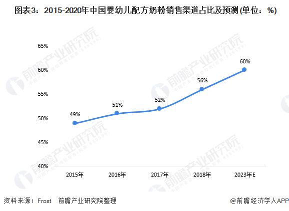 图表3:2015-2020年中国婴幼儿配方奶粉销售渠道占比及预测(单位:%)