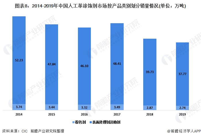 图表8:2014-2019年中国人工革涂饰剂市场按产品类别划分销量情况(单位:万吨)