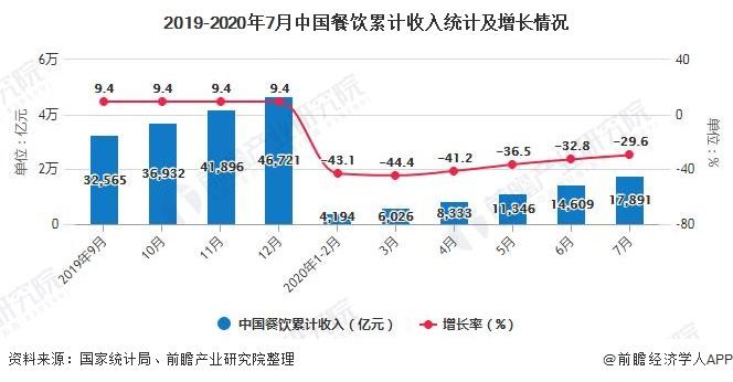 2019-2020年7月中国餐饮累计收入统计及增长情况